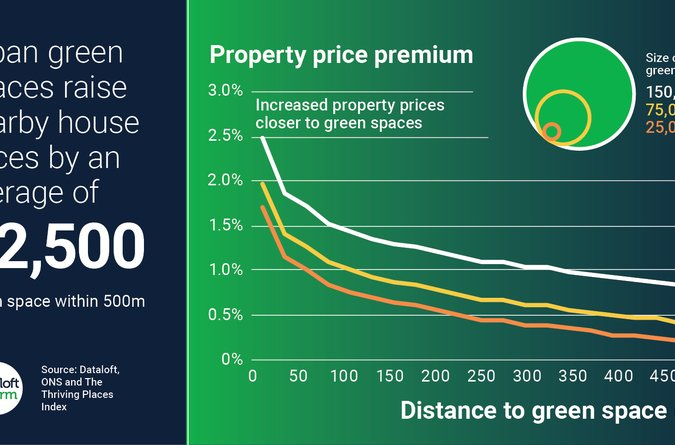 Area Guide Urban green spaces property price premium
