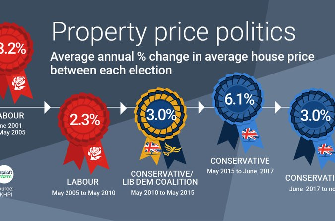 Area Guide Property Politics